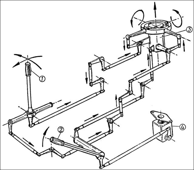 Управление самолетом: пошаговая инструкция, описание приборов, систем, органов