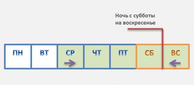 3 секрета покупки дешевых авиабилетов - samoletos.ru