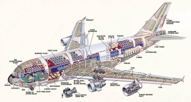 Самолет airbus a380: схема салона, расположение лучших мест, характеристики и модификации