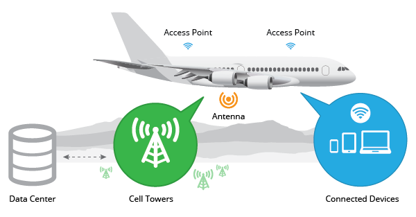 Интернет в самолете: можно ли пользоваться wifi во время полета, список авиакомпаний, предоставляющих услугу