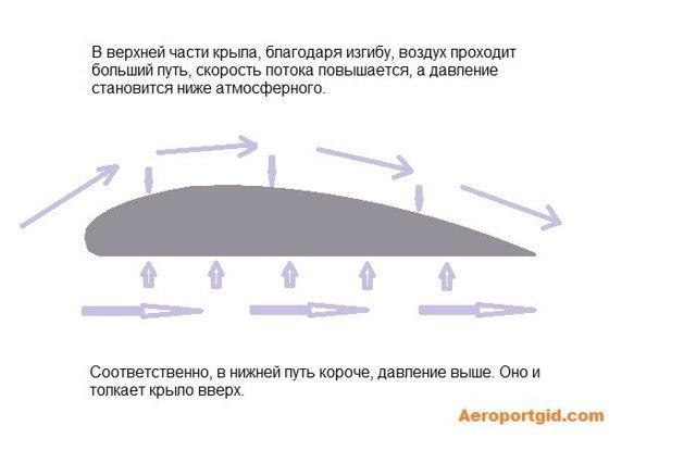 Взлет самолета - необходимая скорость, взлетная масса, алгоритм действий пилота