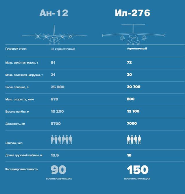 Ил-276: характеристики МТС, описание самолета СВТС