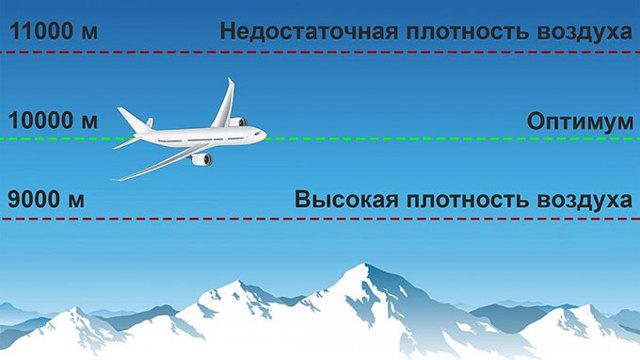 Температура за бортом самолета на высоте 10000: какие градусы, структура атмосферы
