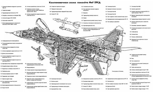 МиГ-29: характеристики истребителя, модификации, возможности, вертикальный взлет, максимальная скорость